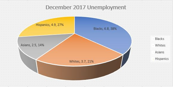 blackunemploymentgraph-dec2017