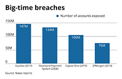large_data_breaches_chart